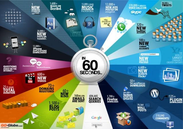 What happens online in 60 seconds