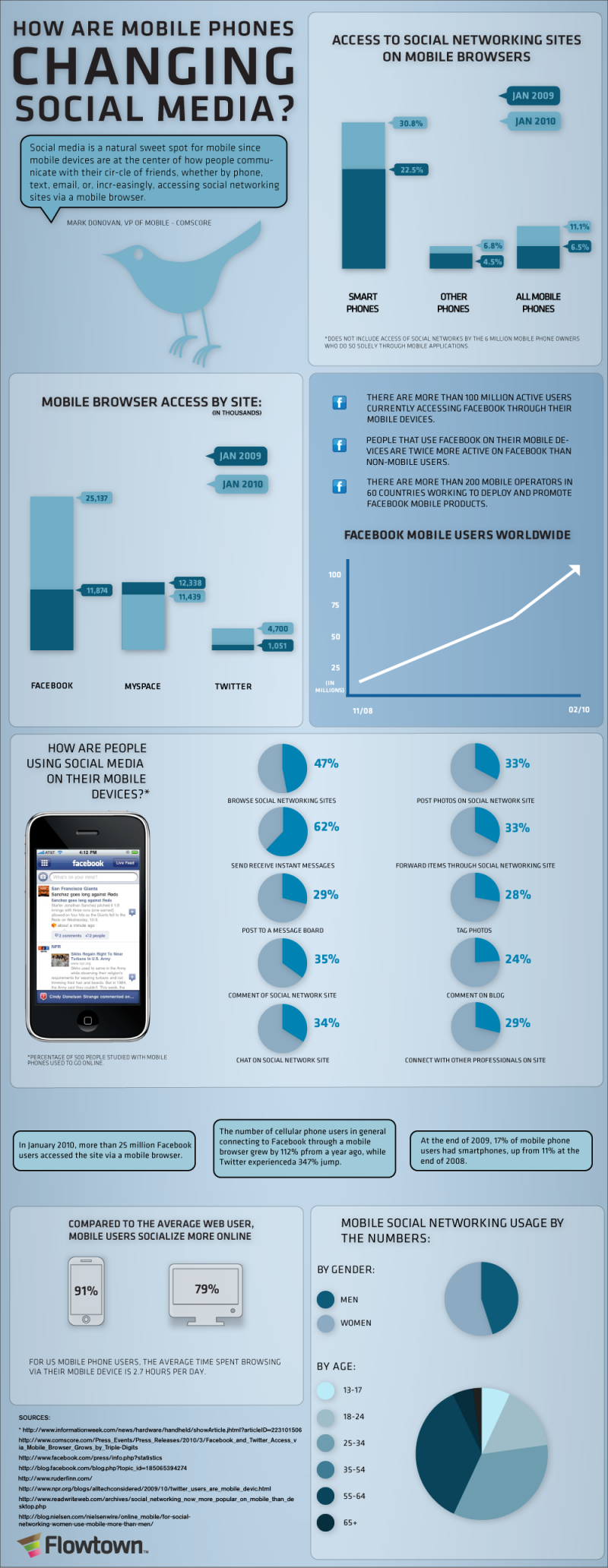 Mobile Is Changing Social Media - Inforgraphic