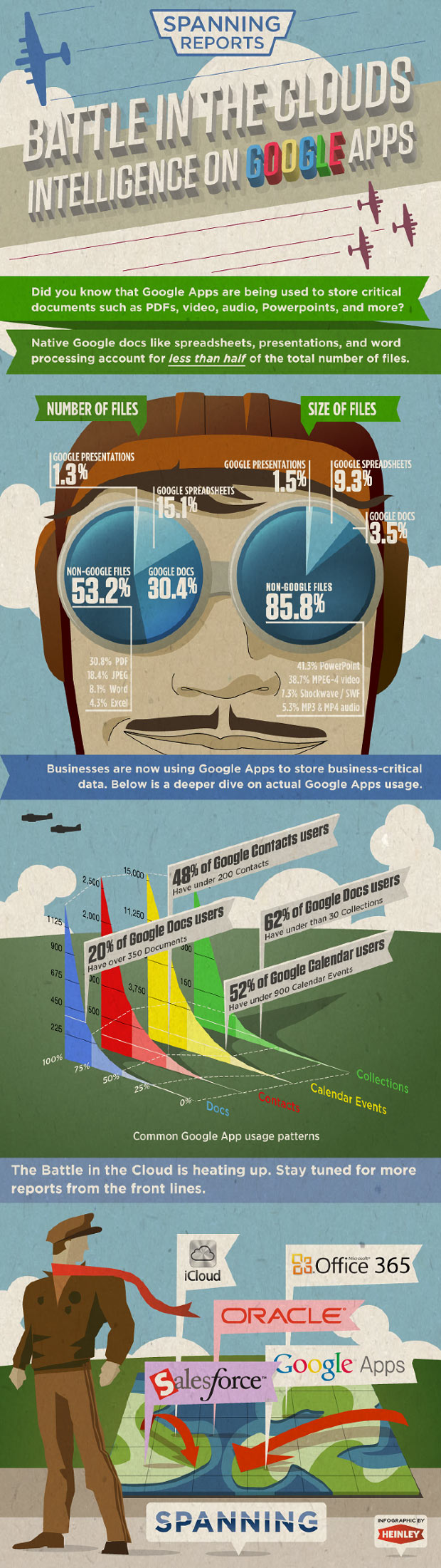 Battle in the clouds - Google App - Infographic