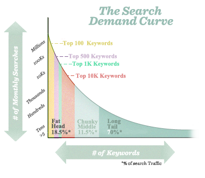 The Click Through Rate Of Search Results